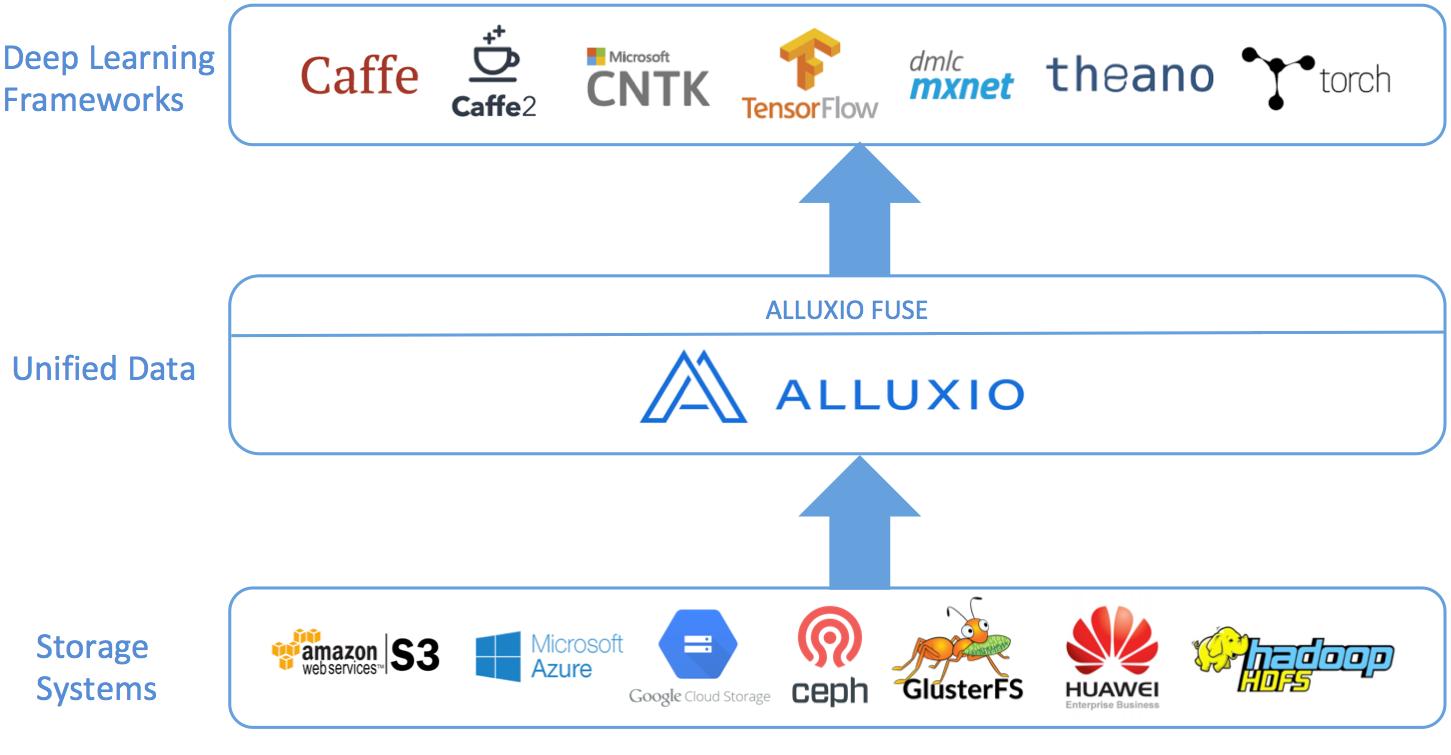 Running Deep Learning Frameworks on Alluxio - Alluxio v2 0